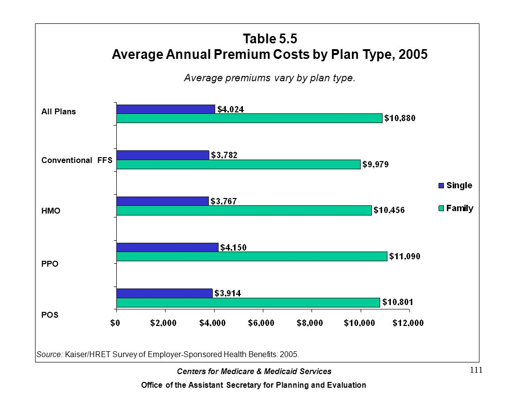 Table 5.5 Average Annual Premium Costs by Plan Type, 2005