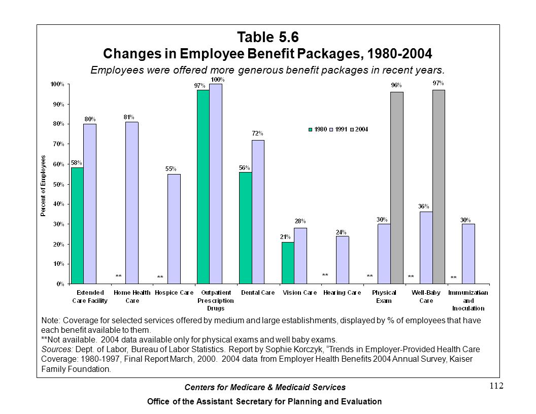 Table 5.6 Changes in Employee Benefit Packages, 1980-2004