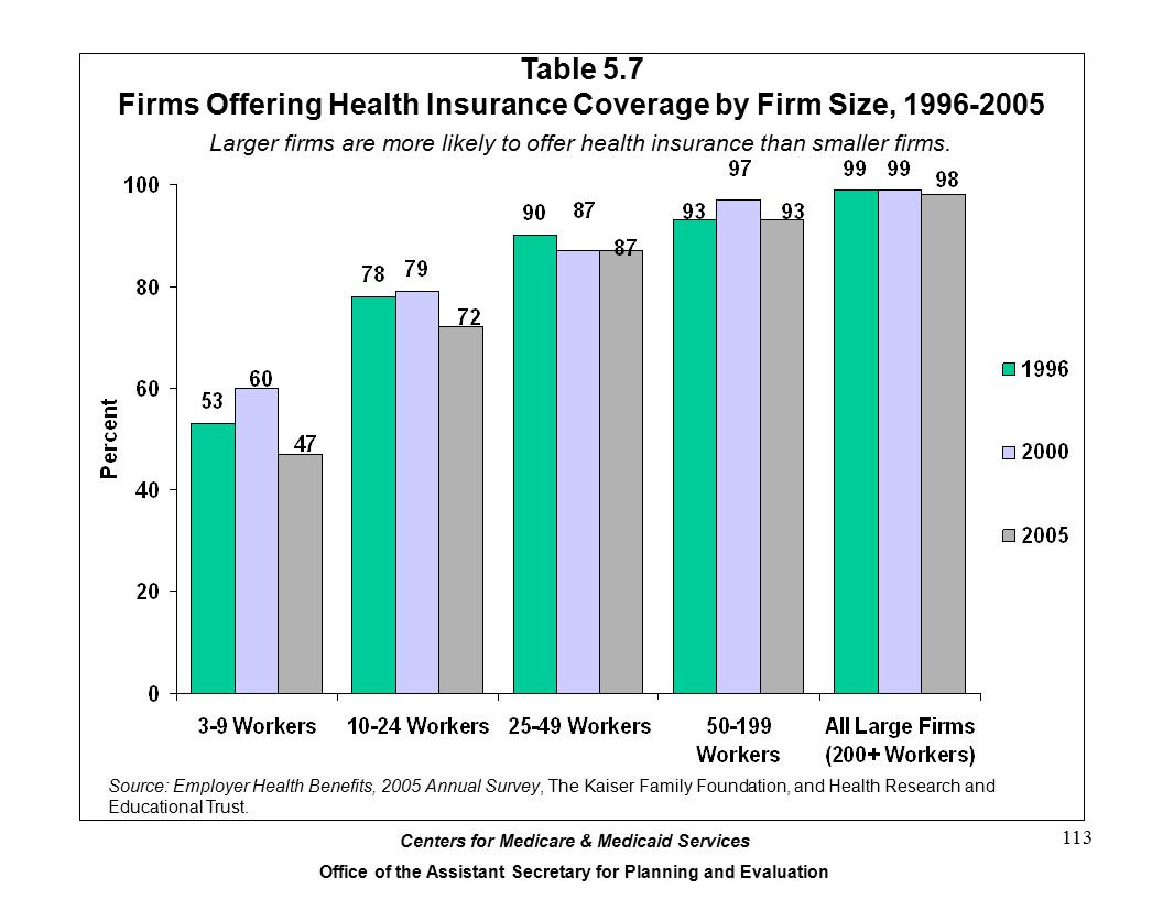 Firms Offering Health Insurance Coverage by Firm Size, 1996-2005