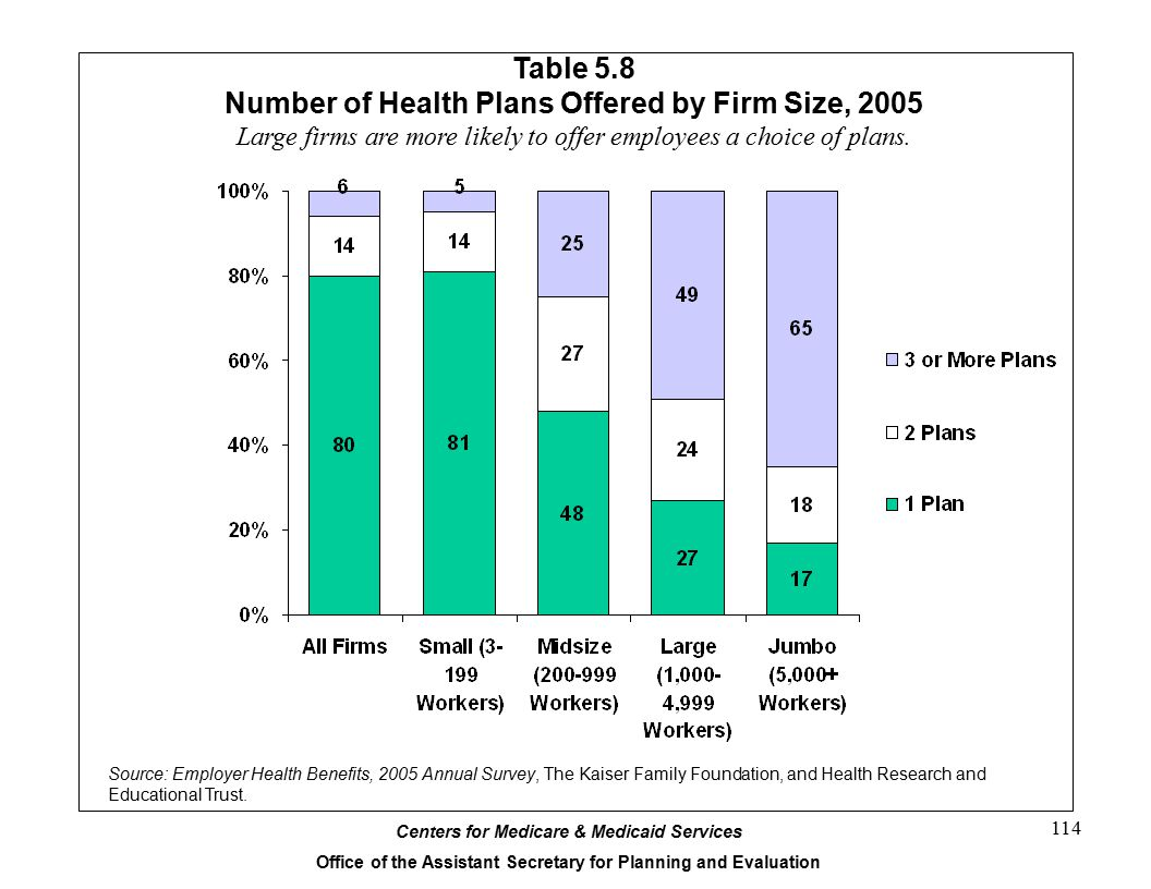 Table 5.8 Number of Health Plans Offered by Firm Size, 2005