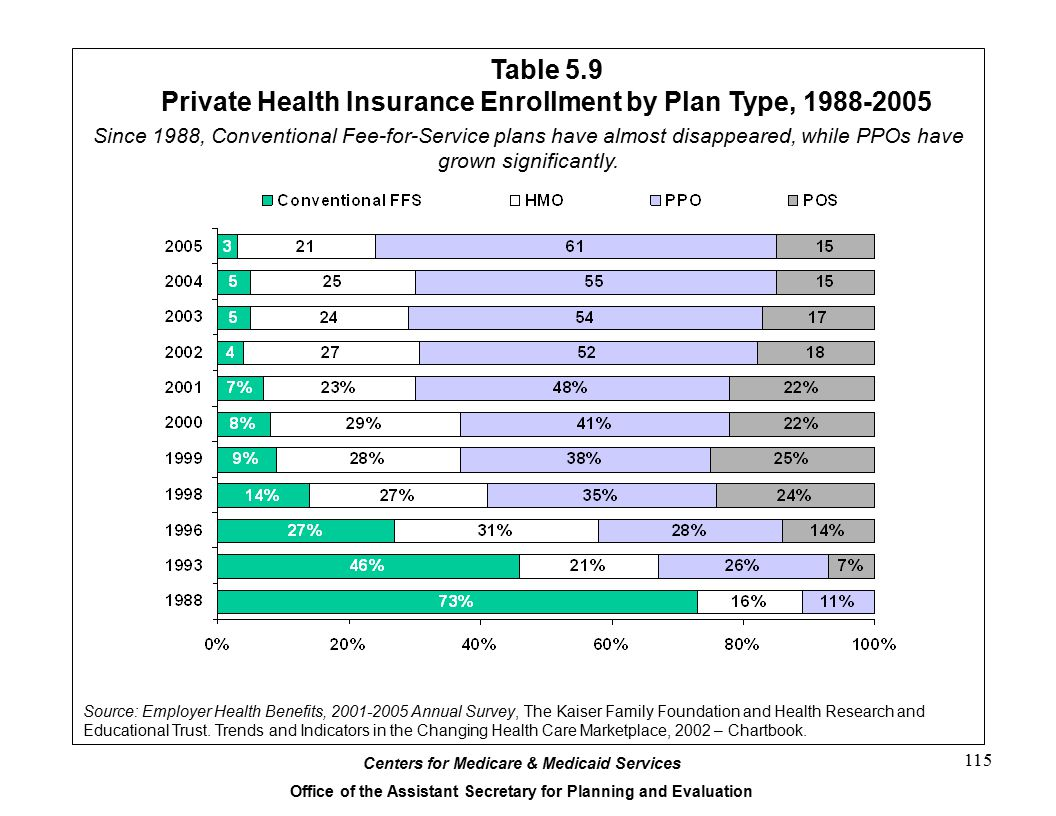 Table 5.9 Private Health Insurance Enrollment by Plan Type, 1988-2005