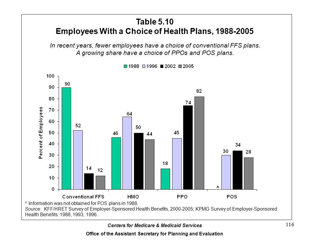 Table 5.10 Employees With a Choice of Health Plans, 1988-2005