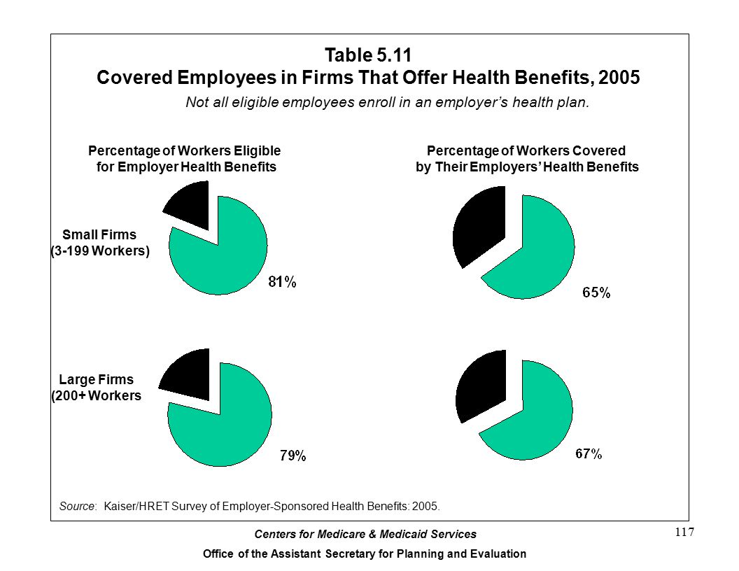 Table 5.11 Covered Employees in Firms That Offer Health Benefits, 2005