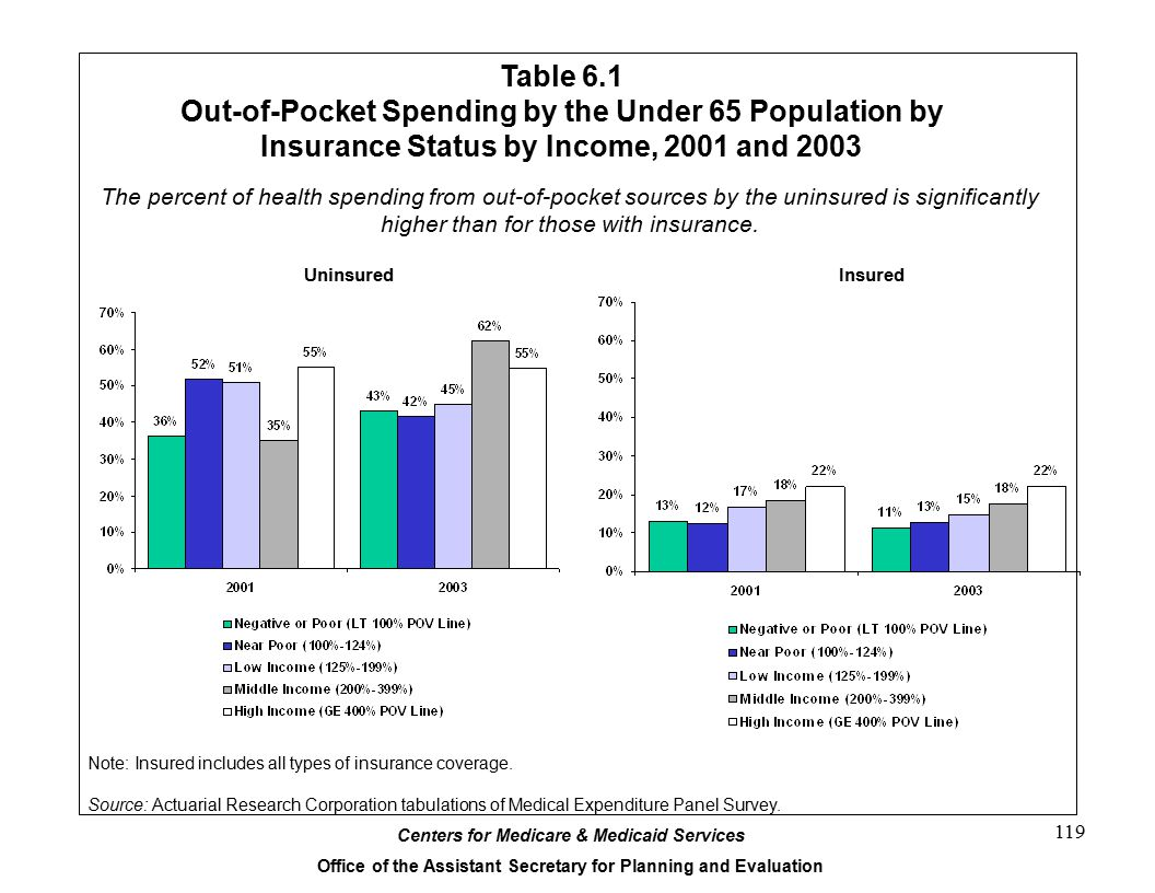 Out-of-Pocket Spending by the Under 65 Population by