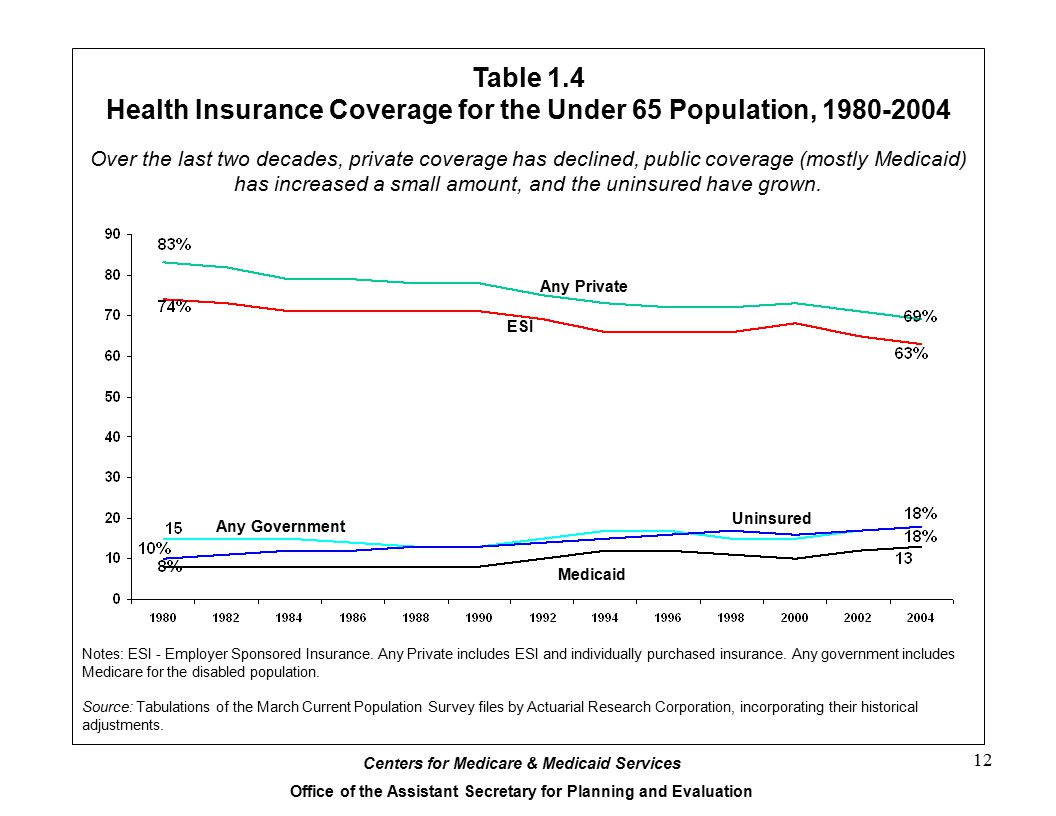 Health Insurance Coverage for the Under 65 Population, 1980-2004