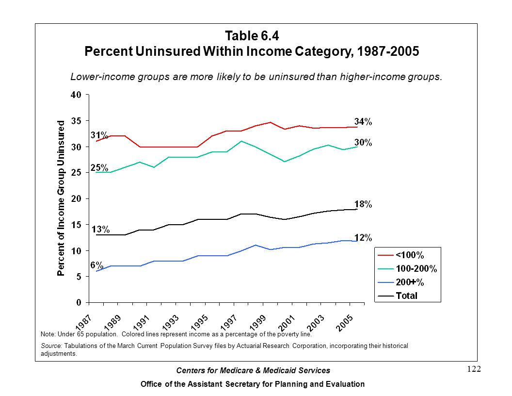 Table 6.4 Percent Uninsured Within Income Category, 1987-2005