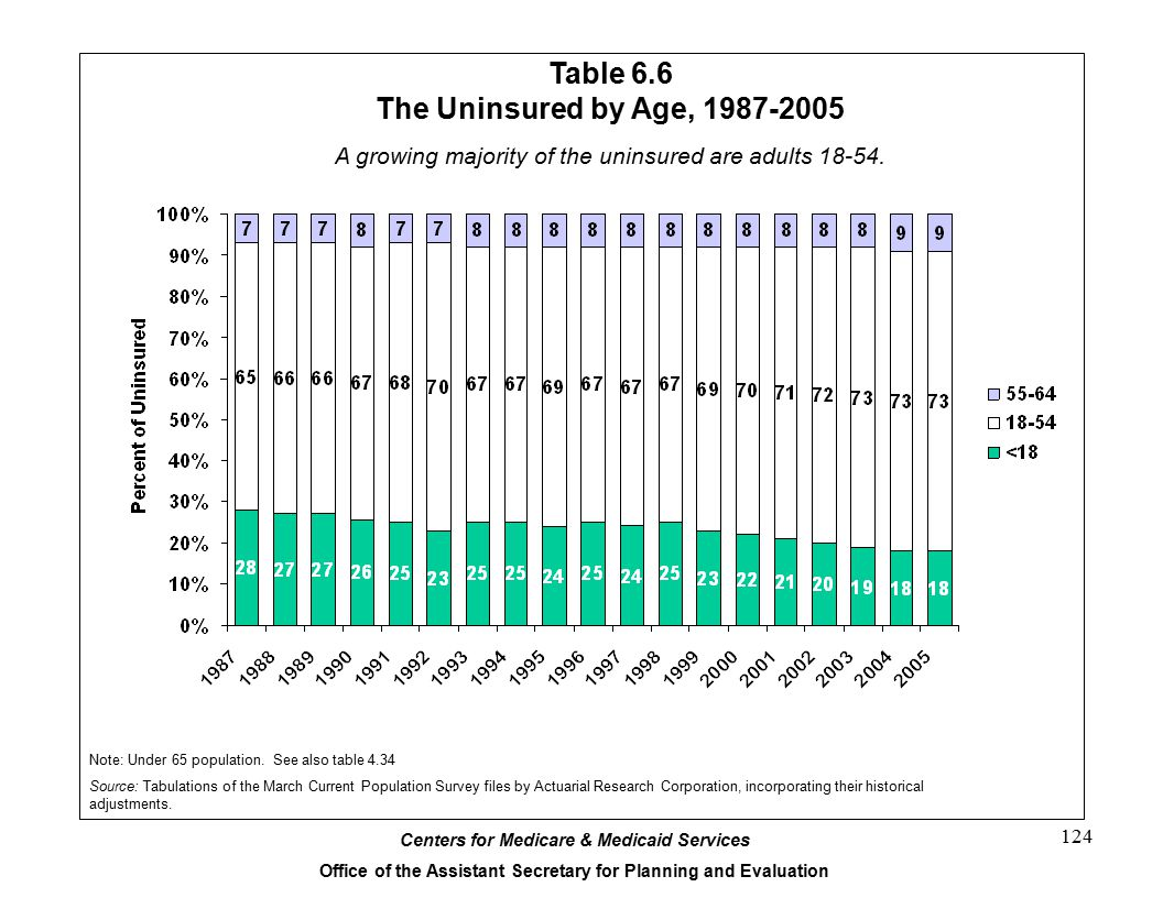 Table 6.6 The Uninsured by Age, 1987-2005