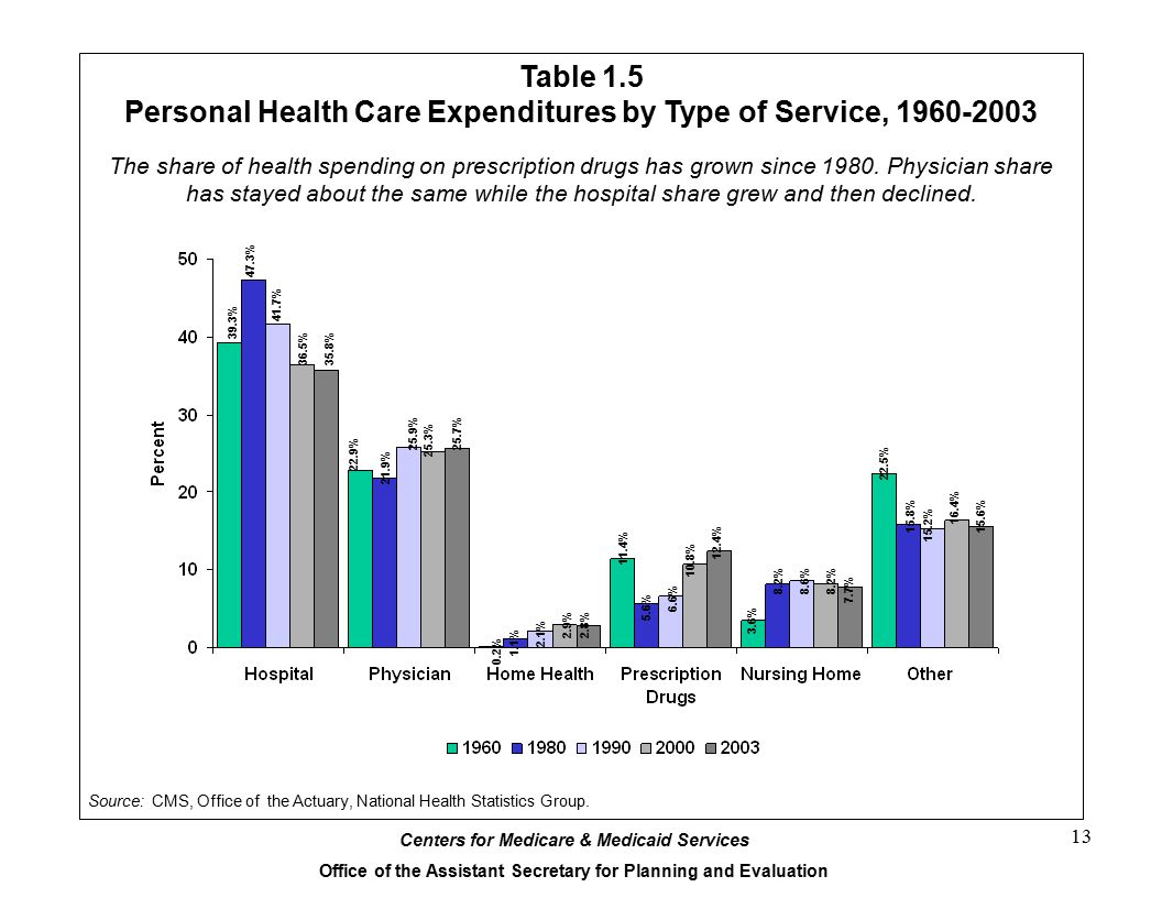 Personal Health Care Expenditures by Type of Service, 1960-2003