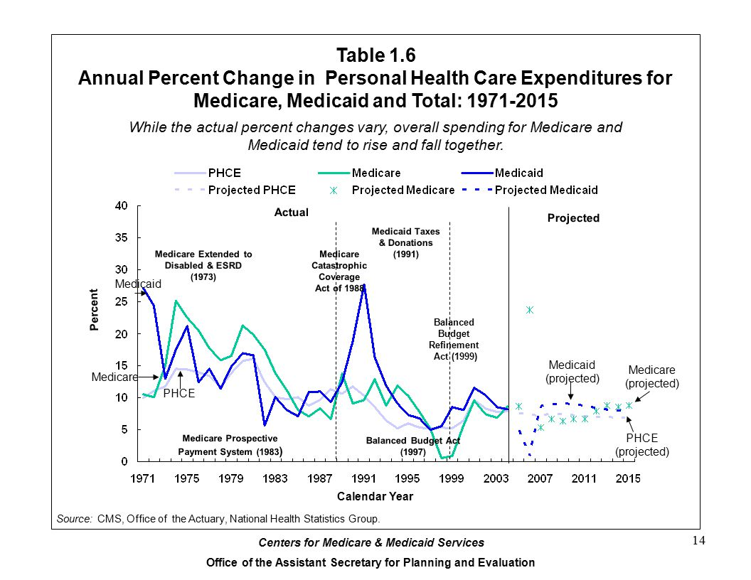 Table 1.6 Annual Percent Change in Personal Health Care Expenditures for Medicare, Medicaid and Total: 1971-2015.