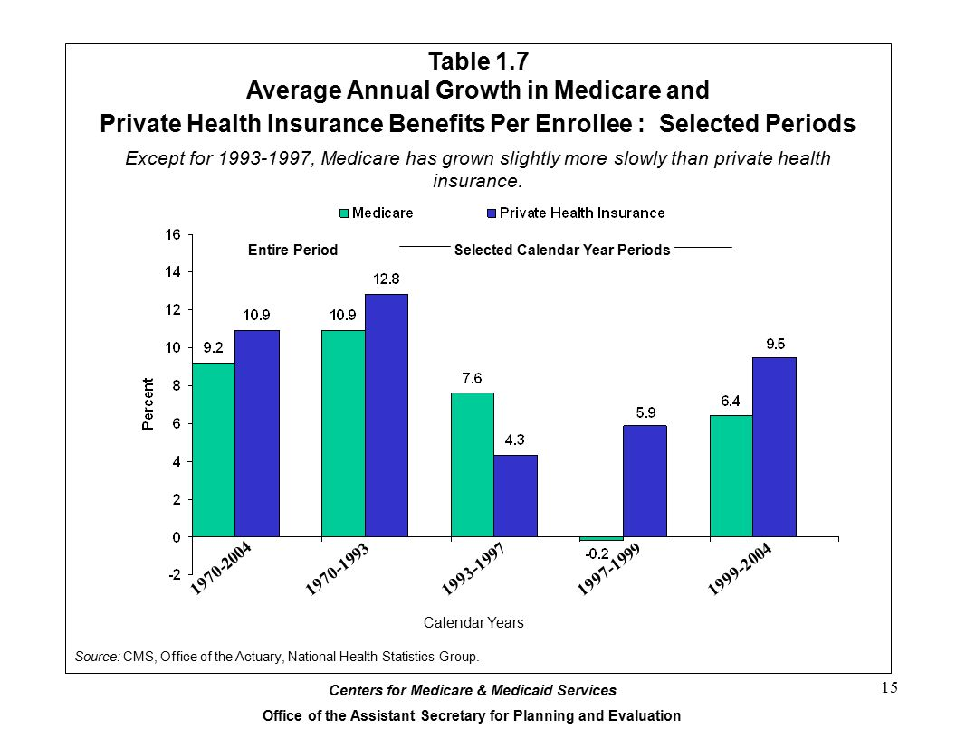 Table 1.7 Average Annual Growth in Medicare and