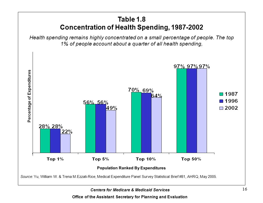 Table 1.8 Concentration of Health Spending, 1987-2002