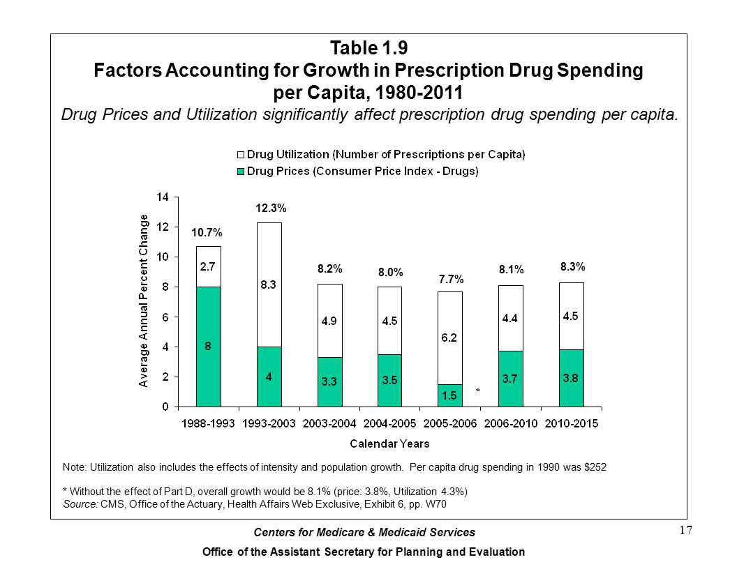 Table 1.9 Factors Accounting for Growth in Prescription Drug Spending per Capita, 1980-2011.