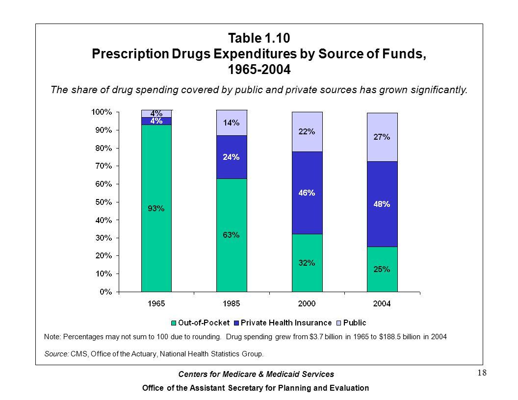 Prescription Drugs Expenditures by Source of Funds, 1965-2004