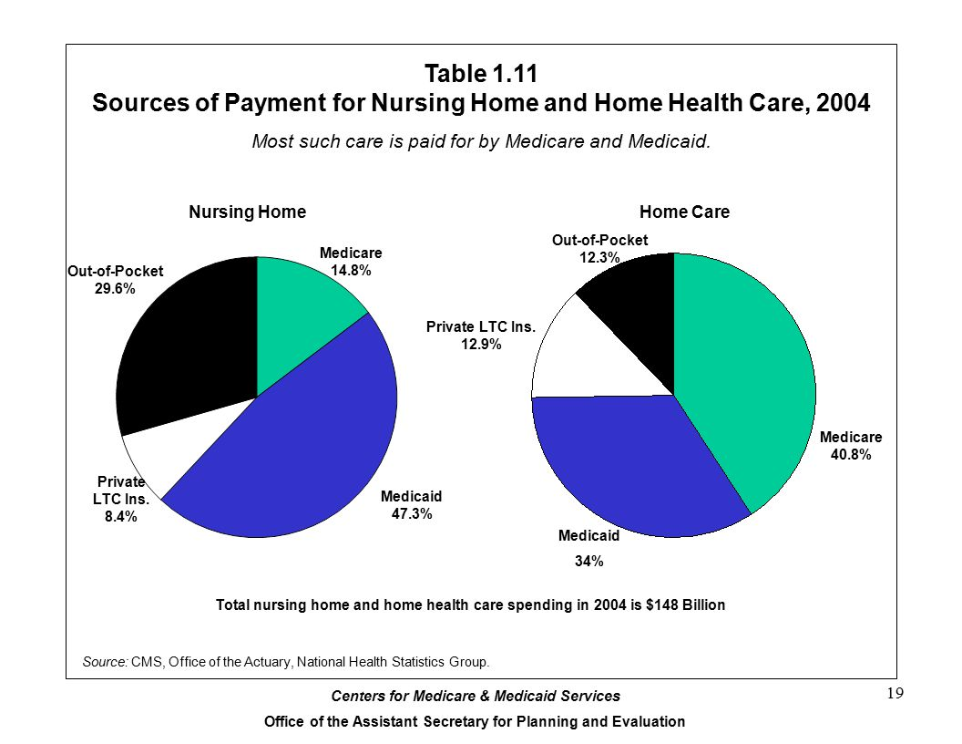 An overview of the us health care system chart book ppt download sources of payment for nursing home and home health care 2004 ccuart Gallery