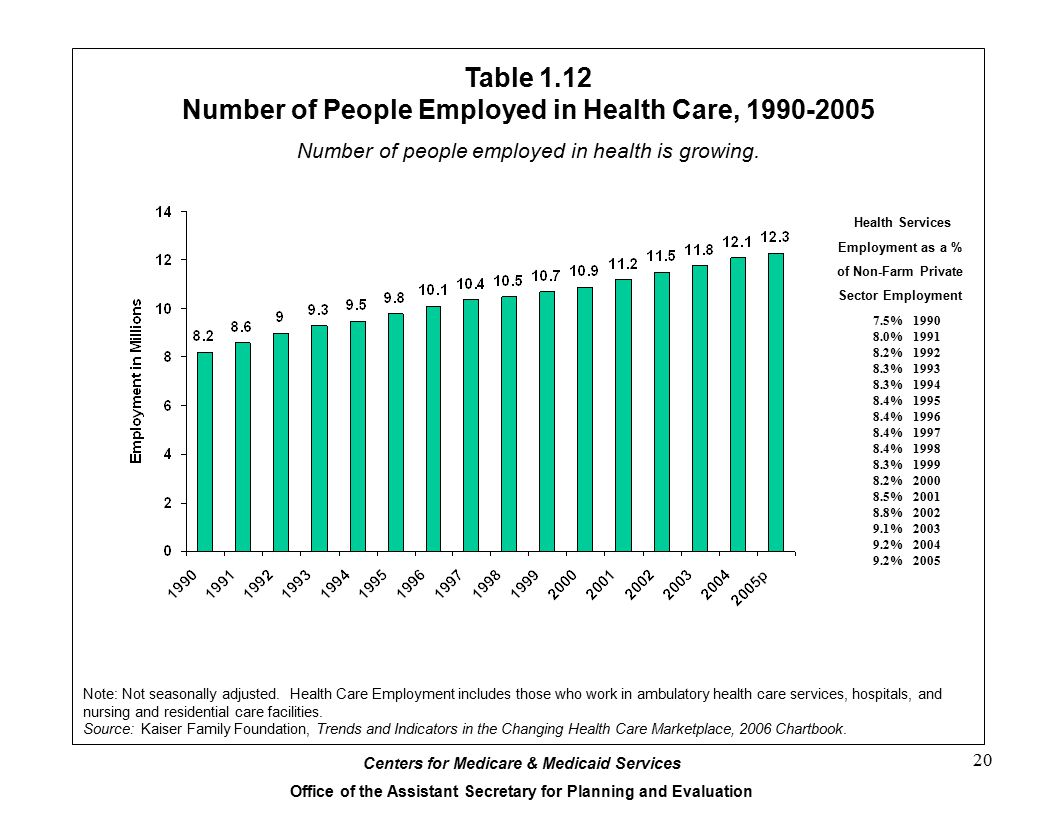 Table 1.12 Number of People Employed in Health Care, 1990-2005
