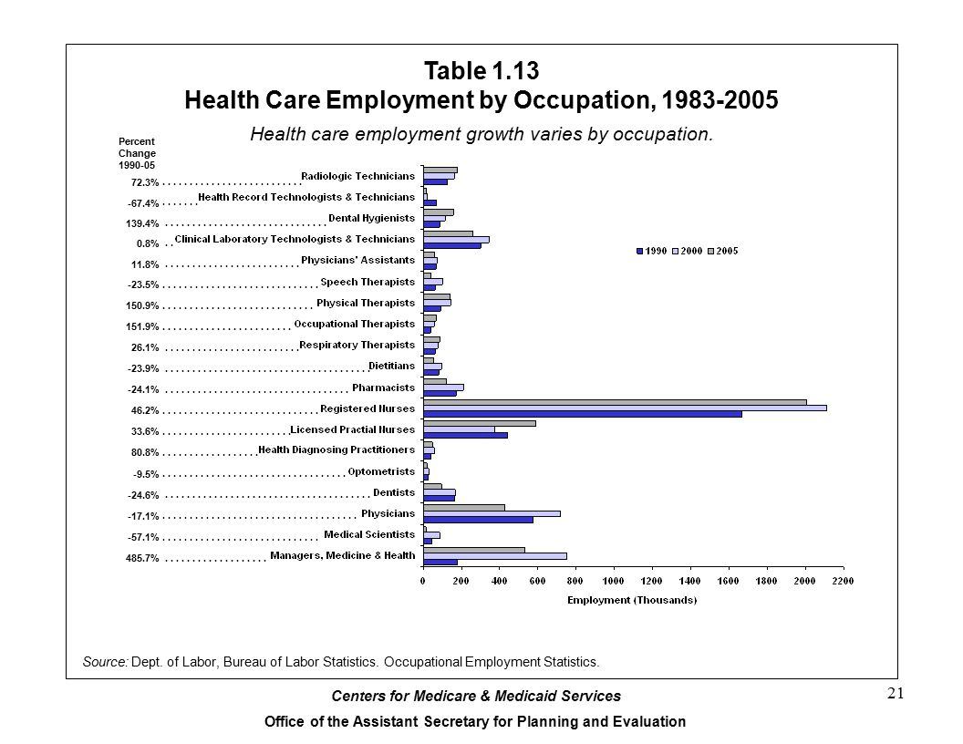 Table 1.13 Health Care Employment by Occupation, 1983-2005