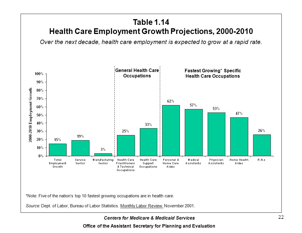 Table 1.14 Health Care Employment Growth Projections, 2000-2010