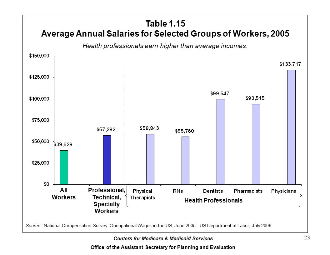 Average Annual Salaries for Selected Groups of Workers, 2005