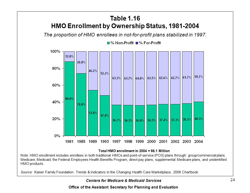Table 1.16 HMO Enrollment by Ownership Status, 1981-2004