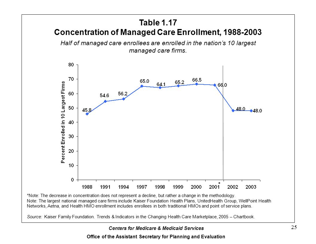 Table 1.17 Concentration of Managed Care Enrollment, 1988-2003