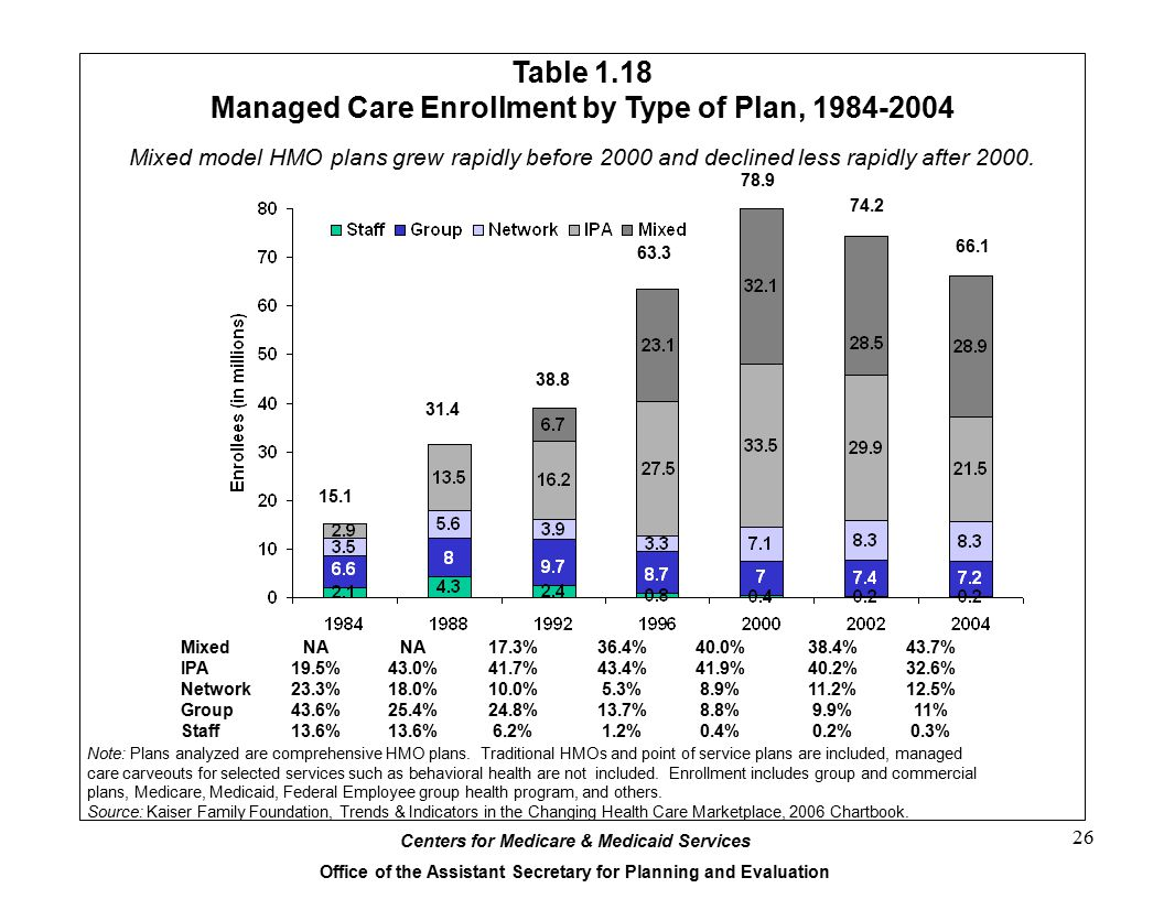 Table 1.18 Managed Care Enrollment by Type of Plan, 1984-2004