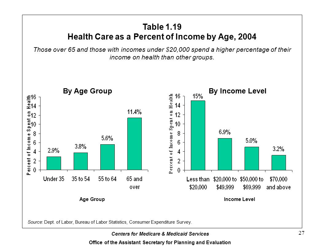 Table 1.19 Health Care as a Percent of Income by Age, 2004