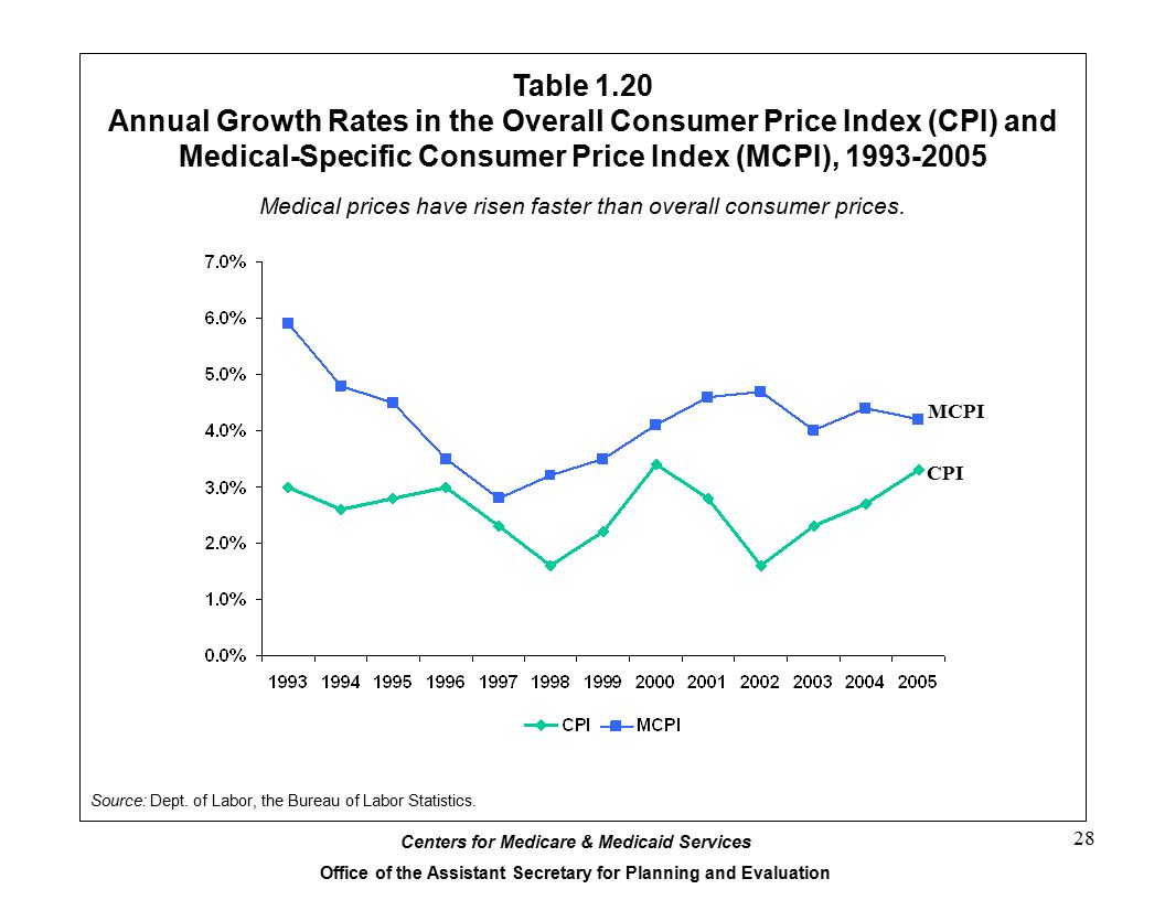 Annual Growth Rates in the Overall Consumer Price Index (CPI) and