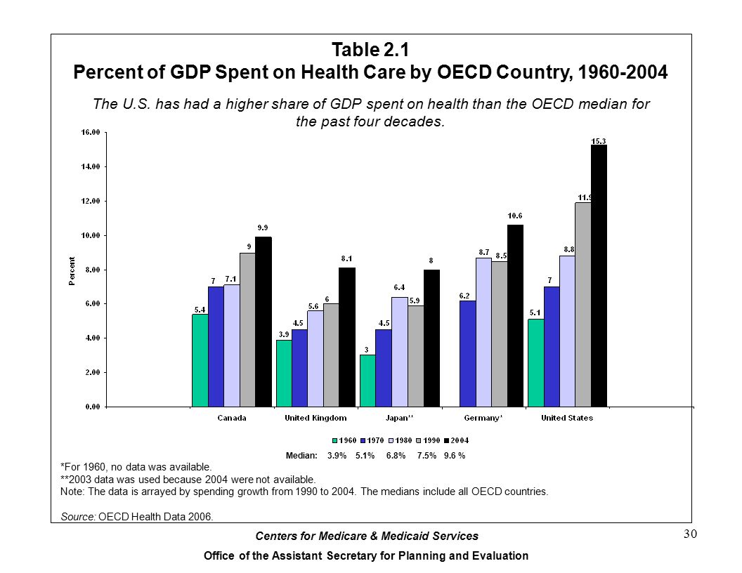 Percent of GDP Spent on Health Care by OECD Country, 1960-2004