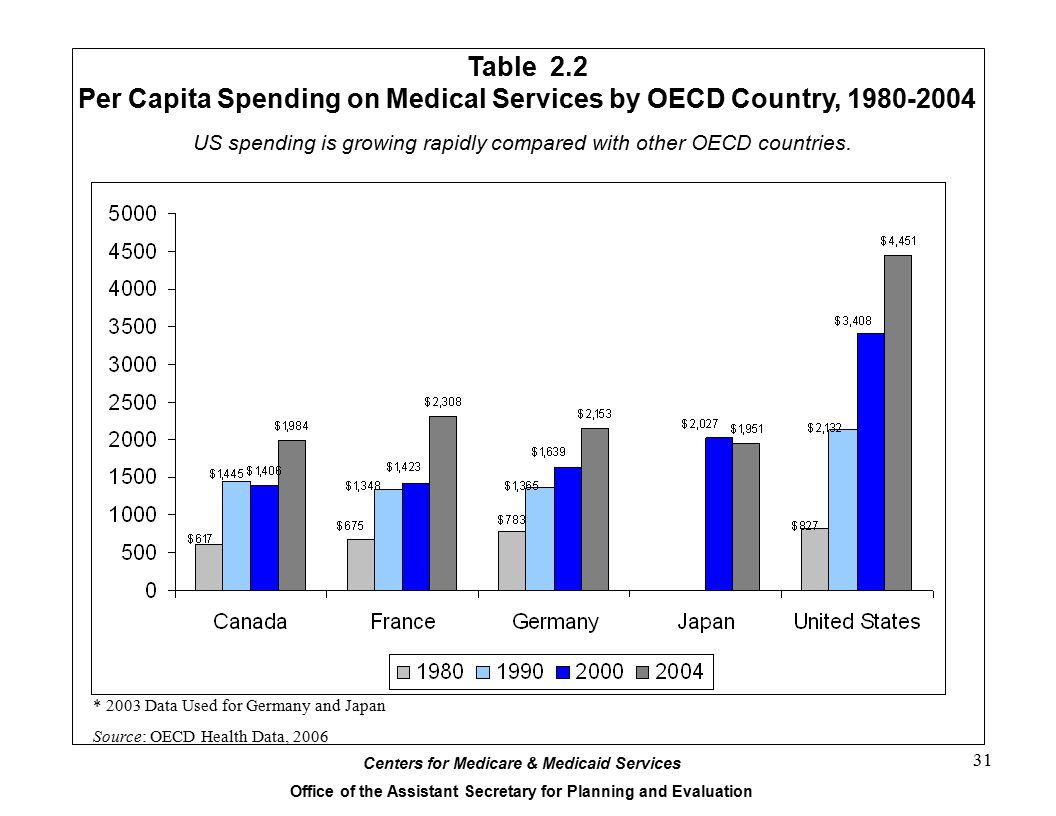 Per Capita Spending on Medical Services by OECD Country, 1980-2004