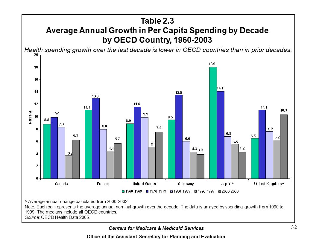 Average Annual Growth in Per Capita Spending by Decade