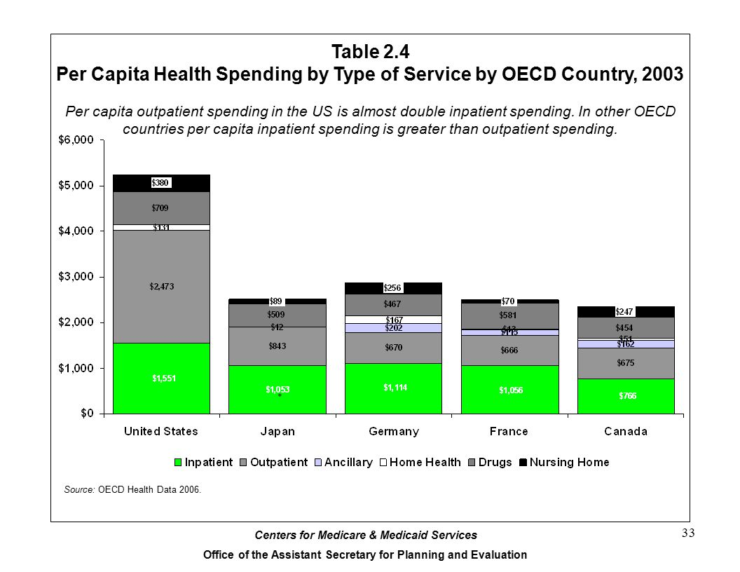 Per Capita Health Spending by Type of Service by OECD Country, 2003