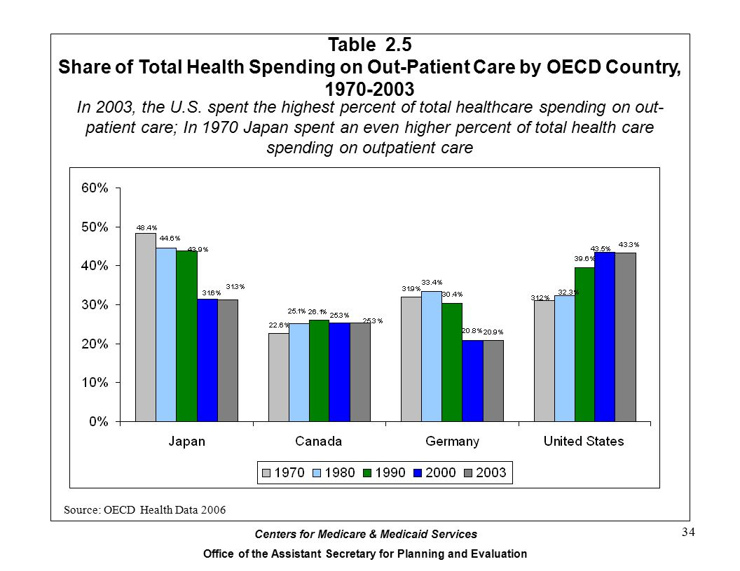 Table 2.5 Share of Total Health Spending on Out-Patient Care by OECD Country, 1970-2003.