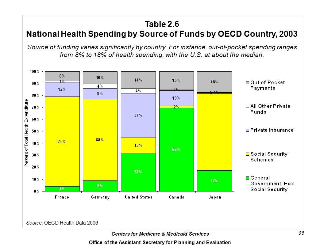 National Health Spending by Source of Funds by OECD Country, 2003
