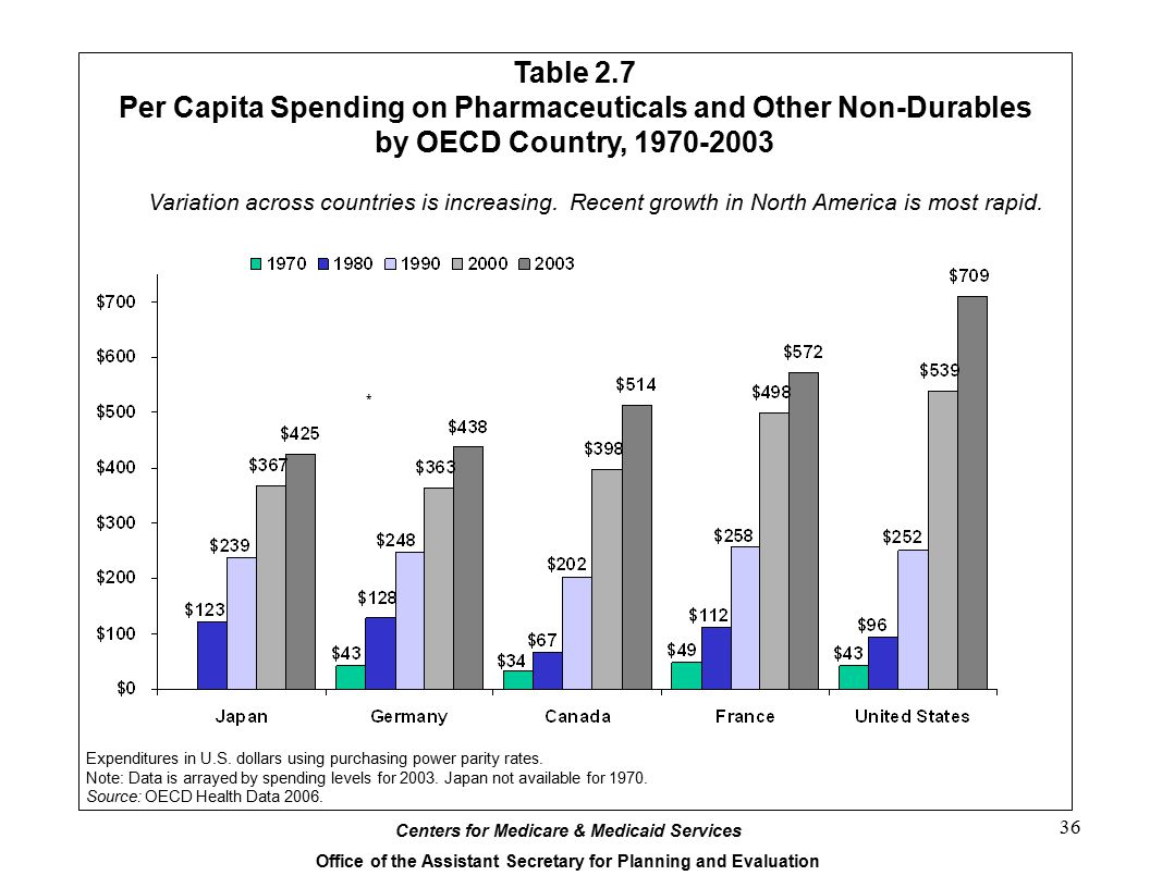 Table 2.7 Per Capita Spending on Pharmaceuticals and Other Non-Durables by OECD Country, 1970-2003.