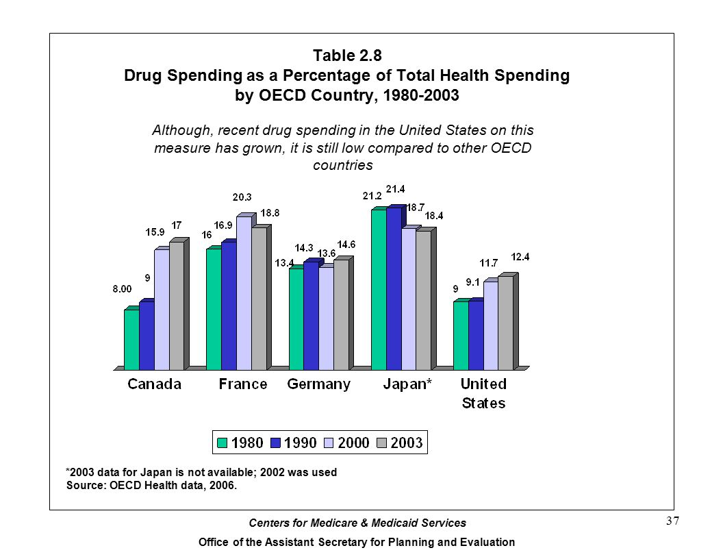 Table 2.8 Drug Spending as a Percentage of Total Health Spending by OECD Country, 1980-2003