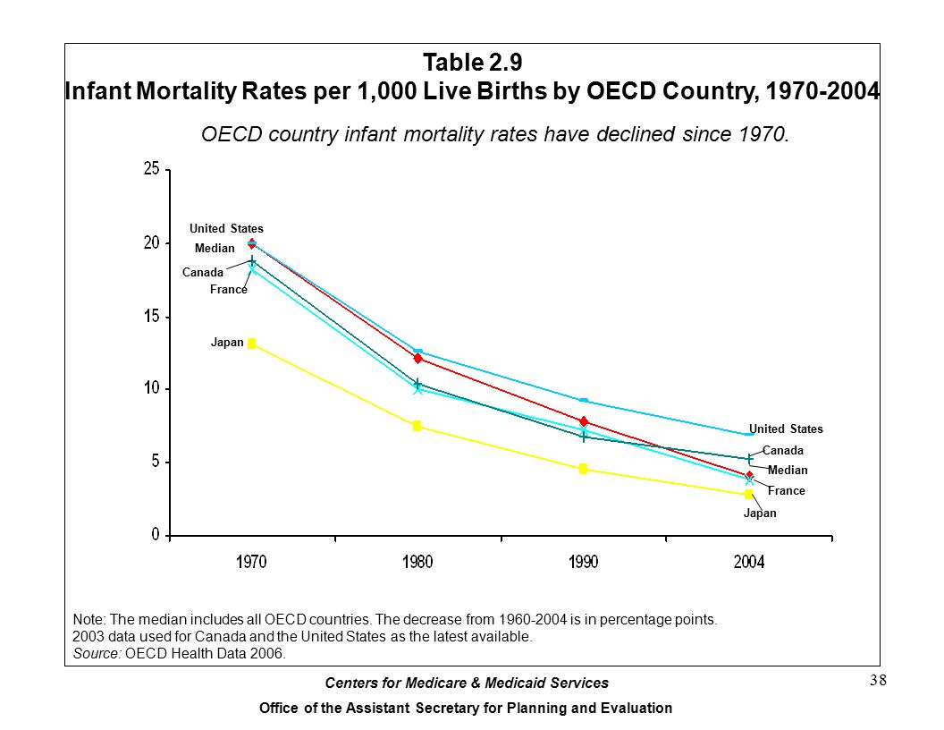 Table 2.9 Infant Mortality Rates per 1,000 Live Births by OECD Country, 1970-2004. OECD country infant mortality rates have declined since 1970.