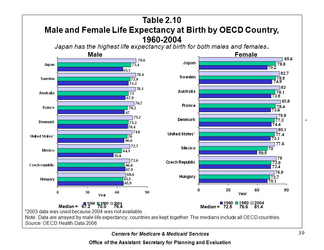 Male and Female Life Expectancy at Birth by OECD Country, 1960-2004