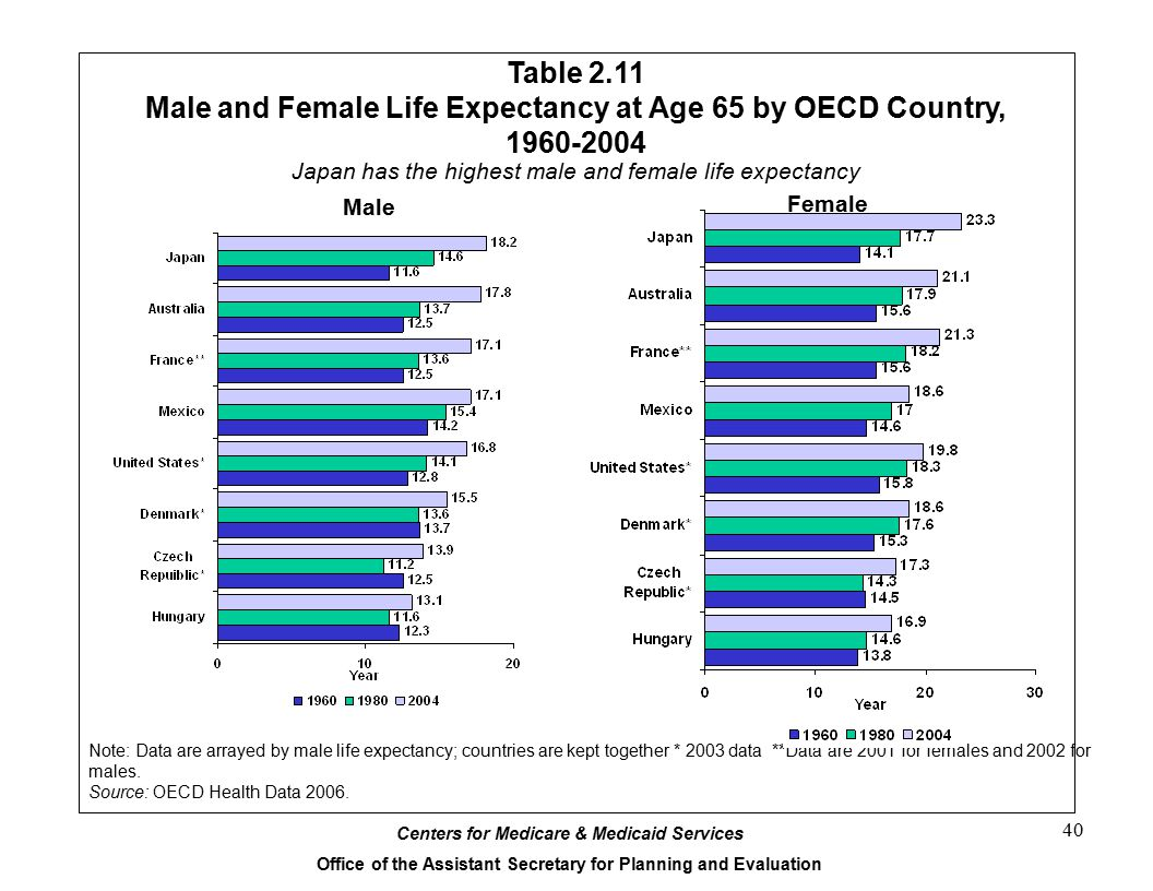 Male and Female Life Expectancy at Age 65 by OECD Country, 1960-2004