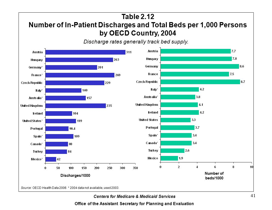 Number of In-Patient Discharges and Total Beds per 1,000 Persons
