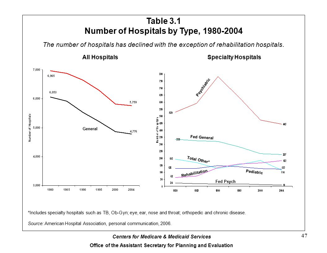 Table 3.1 Number of Hospitals by Type, 1980-2004