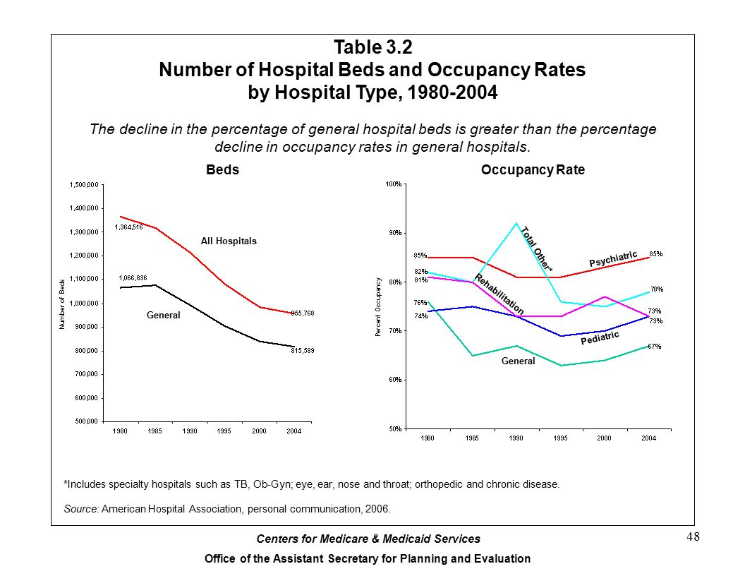 Number of hospital beds in canada - 48 Number Of Hospital Beds