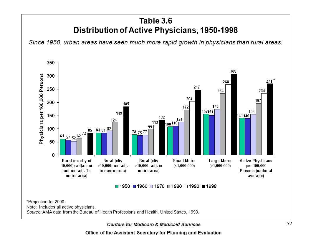 Table 3.6 Distribution of Active Physicians, 1950-1998
