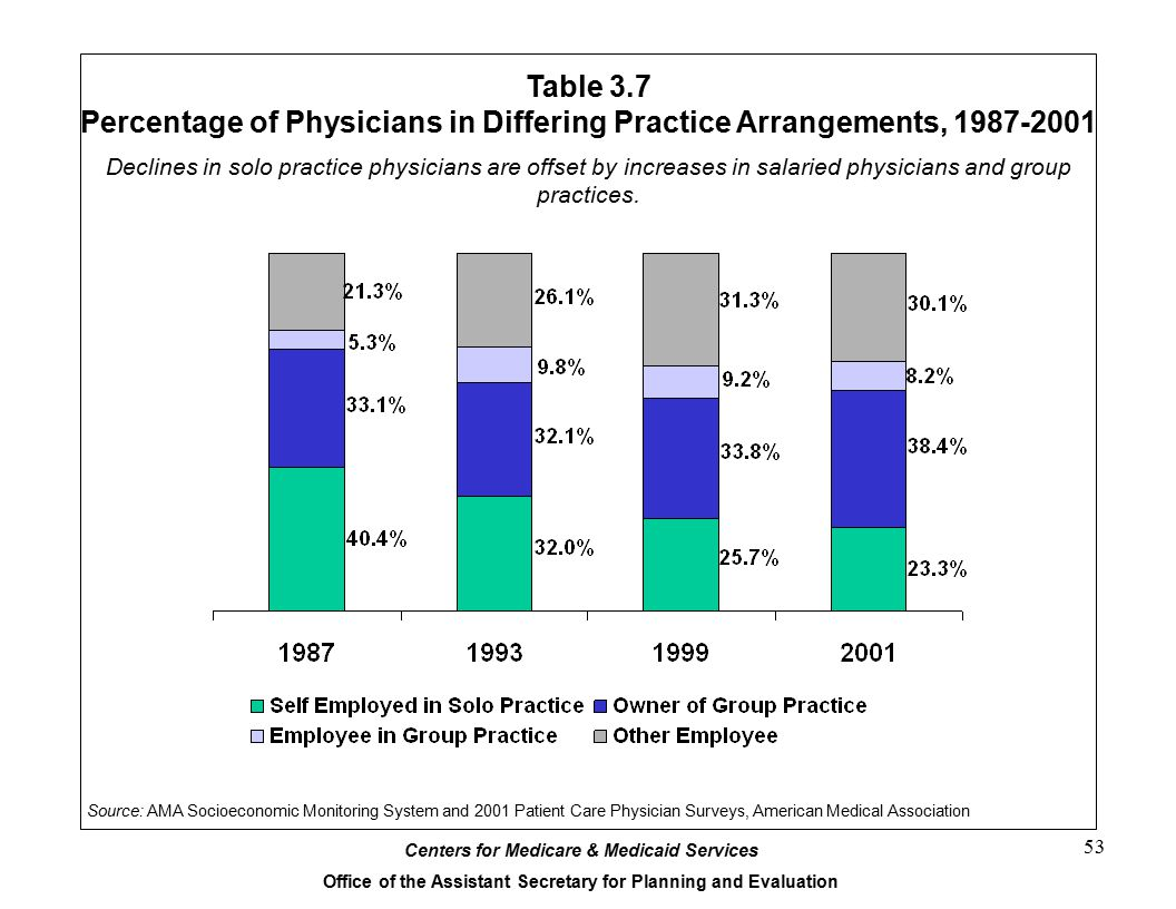 Percentage of Physicians in Differing Practice Arrangements, 1987-2001