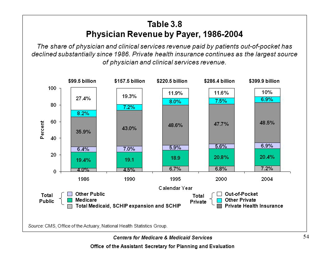 Table 3.8 Physician Revenue by Payer, 1986-2004