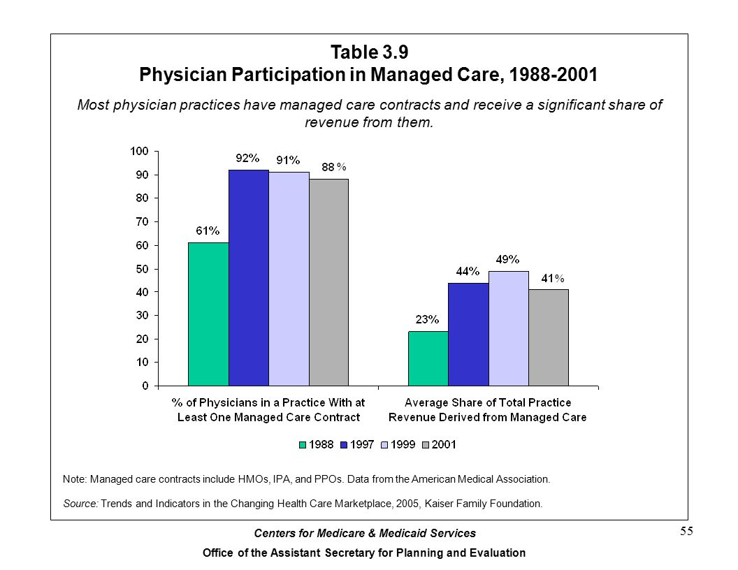 Table 3.9 Physician Participation in Managed Care, 1988-2001