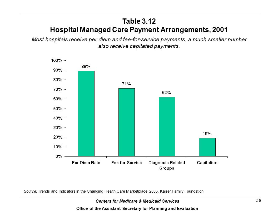 Table 3.12 Hospital Managed Care Payment Arrangements, 2001