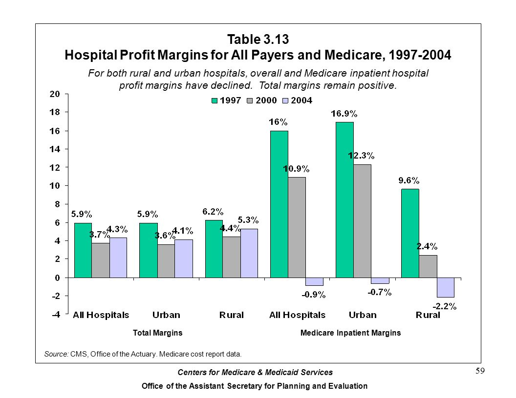 Hospital Profit Margins for All Payers and Medicare, 1997-2004