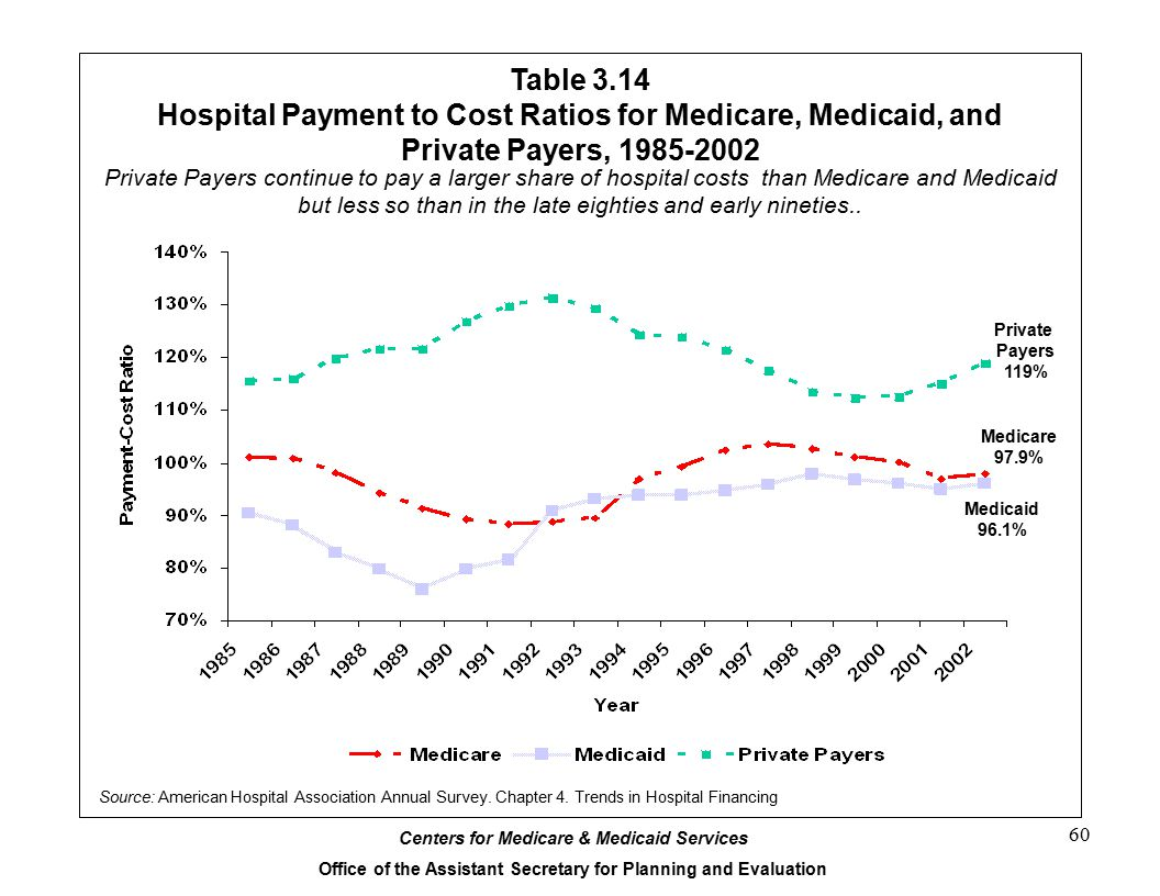 Table 3.14 Hospital Payment to Cost Ratios for Medicare, Medicaid, and Private Payers, 1985-2002.