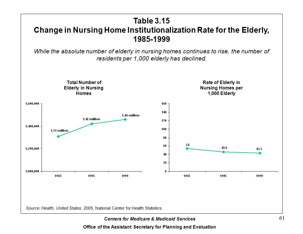 Table 3.15 Change in Nursing Home Institutionalization Rate for the Elderly, 1985-1999.