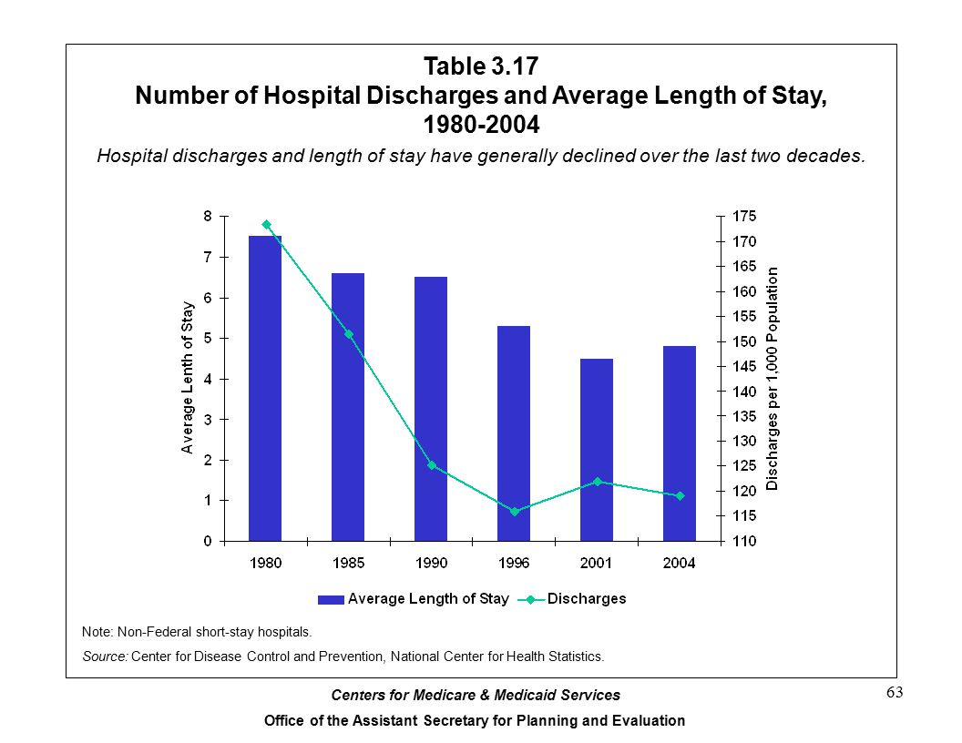 Number of Hospital Discharges and Average Length of Stay, 1980-2004